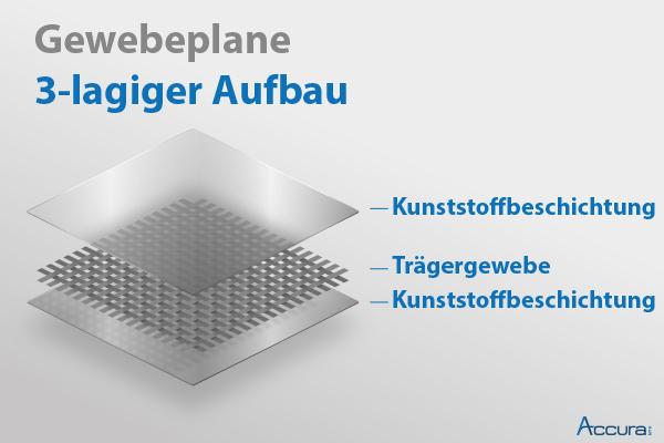 0,85€//m² Abdeckplane Gewebeplane 180g//m² grün weiß Schutzplane Holzplane Planen